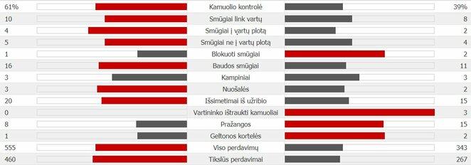 Lenkija - Senegalas statistika | Organizatorių nuotr.