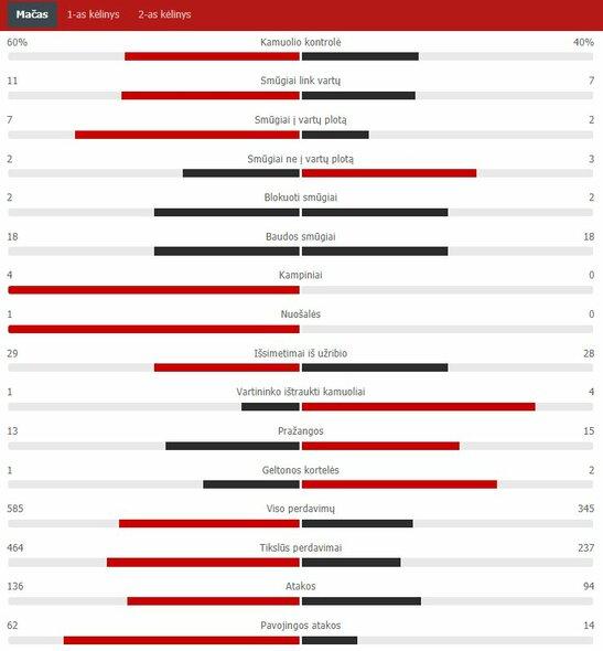 "Rungtynių statistika (Austrija – Šiaurės Makedonija)   ""Scoreboard"" statistika"