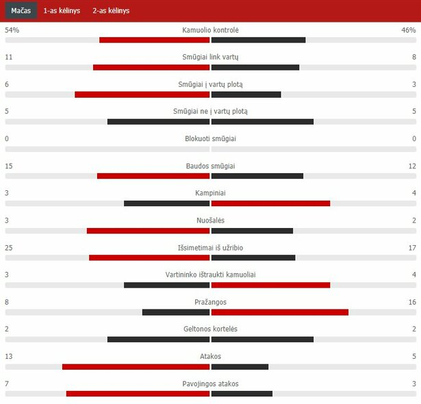 "Rungtynių statistika (KuPS – ""Sūduva"") | ""Scoreboard"" statistika"