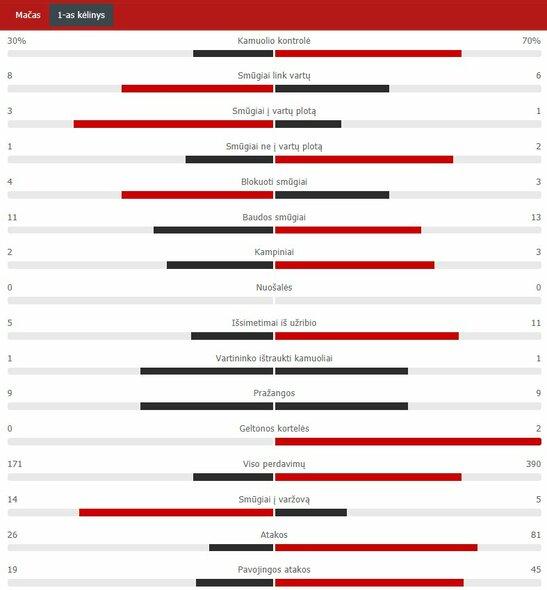 "Pirmojo kėlinio statistika (""Real"" – ""Barcelona"") | ""Scoreboard"" statistika"