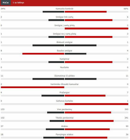 "Pirmojo kėlinio statistika (""Atletico"" – ""Chelsea"")   ""Scoreboard"" statistika"