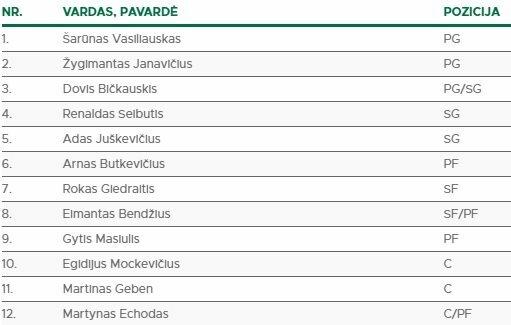Lietuvos rinktinės dvyliktukas   Organizatorių nuotr.