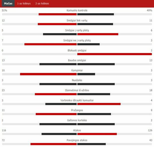 "Rungtynių statistika (""Žalgiris"" – ""Ferencvaros"") | ""Scoreboard"" statistika"