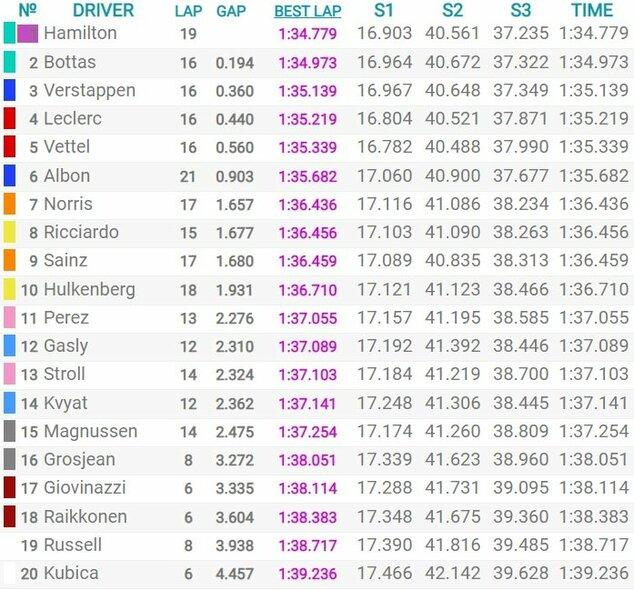 Abu Dabio GP kvalifikacijos rezultatai   Organizatorių nuotr.