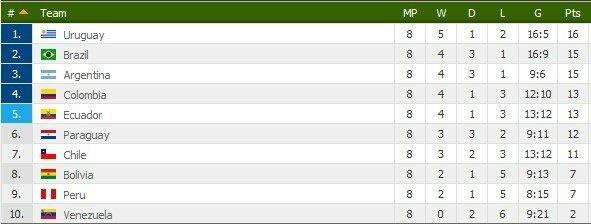 Pietų Amerikos regiono turnyrinė lentelė | Ivartis.net