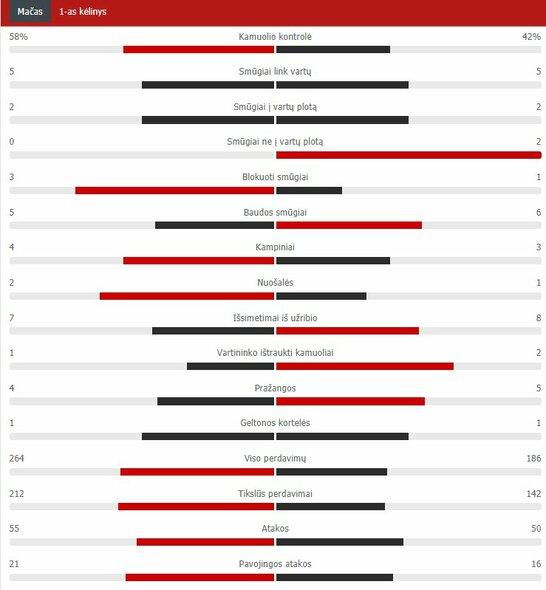 "Pirmojo kėlinio statistika (PSG – ""Man Utd"") | ""Scoreboard"" statistika"