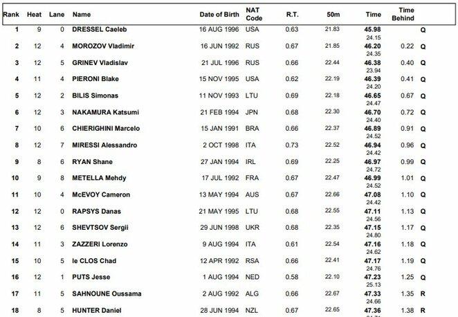 100 metrų laisvuoju stiliumi atrankos rezultatai | Organizatorių nuotr.