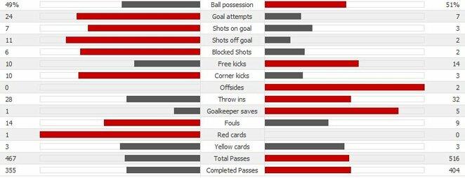 """Liverpool"" - ""Sevilla"" rungtynių statistika | Scanpix nuotr."