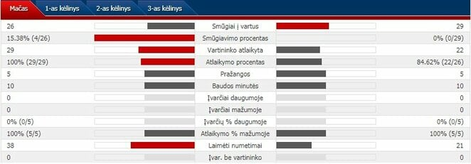Rungtynių statistika: Olimpiniai atletai iš Rusijos - JAV | Organizatorių nuotr.