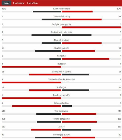 "Rungtynių statistika (""Juventus"" – ""Barcelona"")   ""Scoreboard"" statistika"
