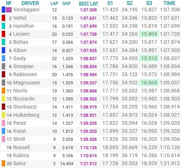 Brazilijos GP kvalifikacijos rezultatai   Organizatorių nuotr.