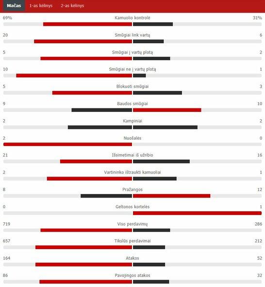 "Rungtynių statistika (Italija – Lietuva)   ""Scoreboard"" statistika"