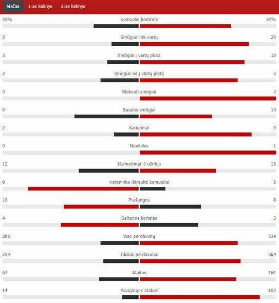 "Rungtynių statistika (PSG – ""Barcelona"") | ""Scoreboard"" statistika"