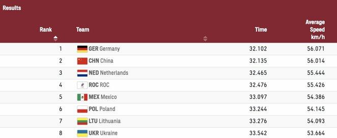 Kvalifikacijos rezultatai | Organizatorių nuotr.
