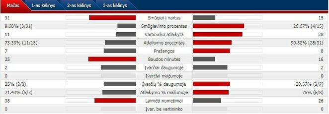 Rungtynių statistika: Kanada - Vokietija. | Organizatorių nuotr.