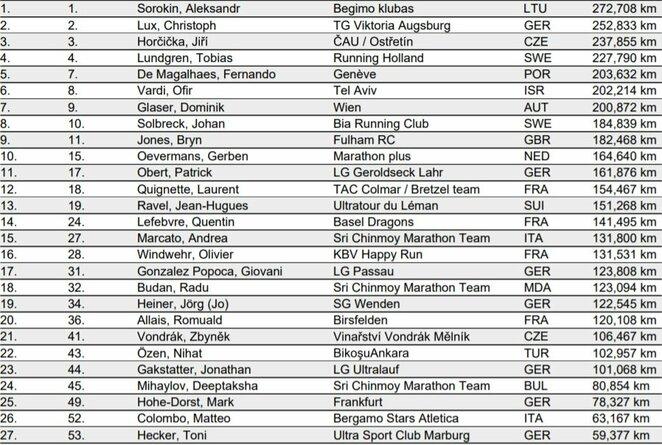 Varžybų rezultatai   Organizatorių nuotr.