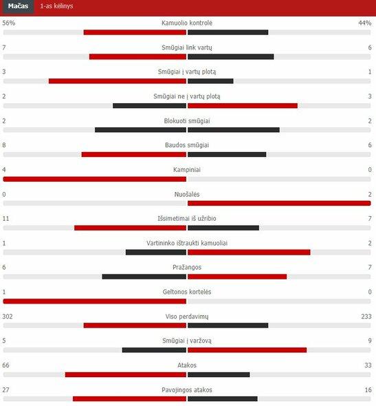 "Pirmojo kėlinio statistika (""Man City"" – ""Chelsea"") | ""Scoreboard"" statistika"