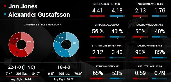 Jono Joneso ir Alexanderio Gustafssono statistika | Organizatorių nuotr.