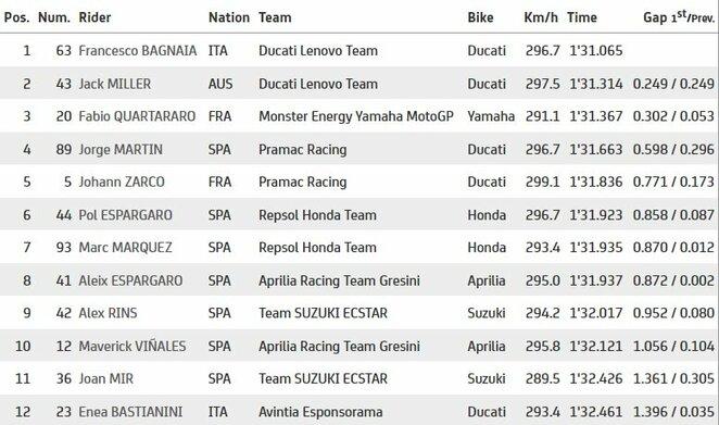 San Marino GP antrosios kvalifikacijos dalies rezultatai | Organizatorių nuotr.