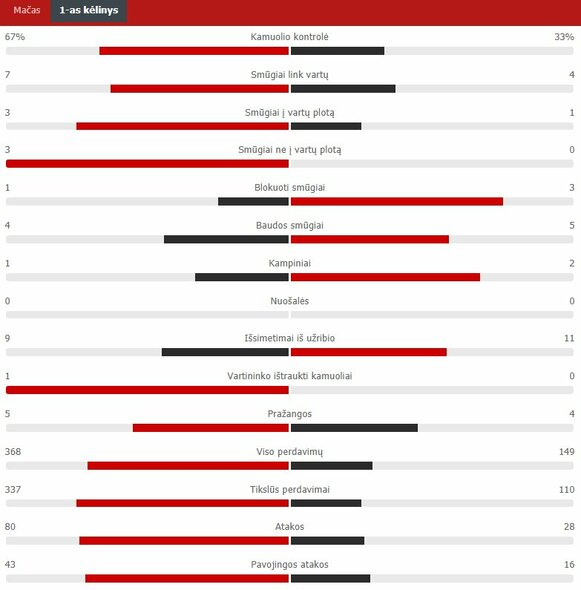 "Pirmojo kėlinio statistika (Italija – Lietuva)   ""Scoreboard"" statistika"