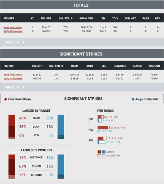 Statistika | Organizatorių nuotr.
