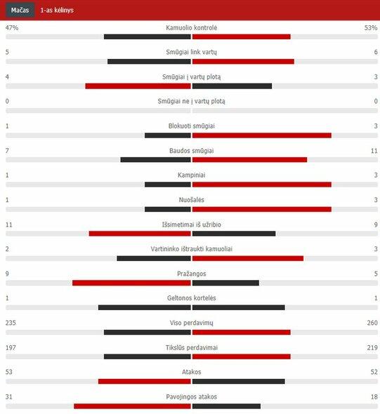 "Pirmojo kėlinio statistika (""Man Utd"" – PSG)   ""Scoreboard"" statistika"