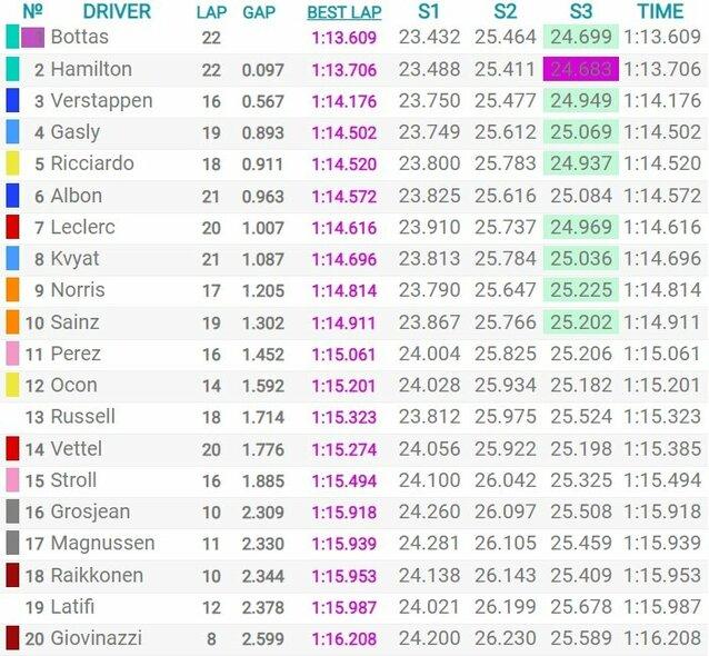 Emilijos-Romanijos GP kvalifikacijos rezultatai   Organizatorių nuotr.