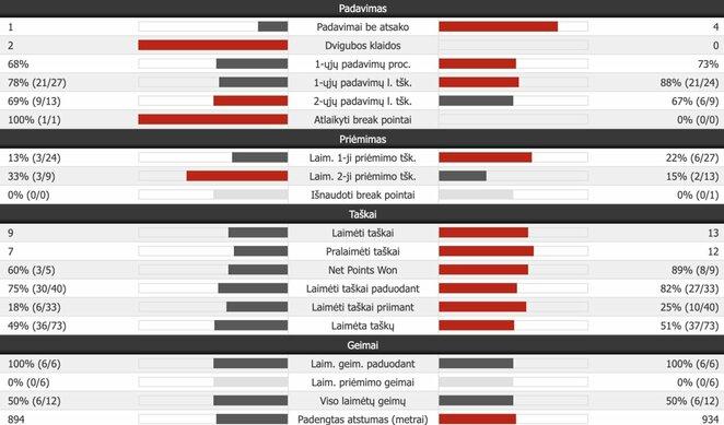 Trečiojo seto statistika (N.Djokovičius – R.Federeris) | Organizatorių nuotr.