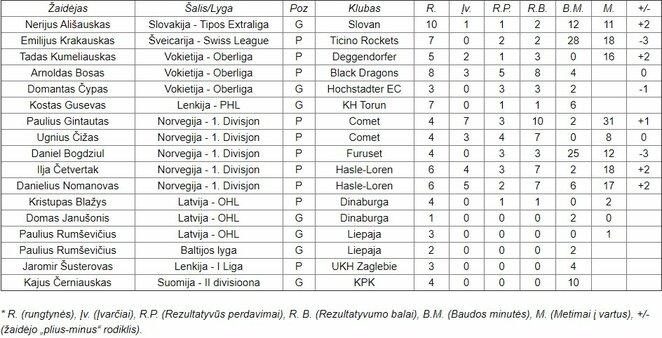 Užsienyje žaidžiančių Lietuvos ledo ritulininkų lapkričio statistika   hockey.lt nuotr.