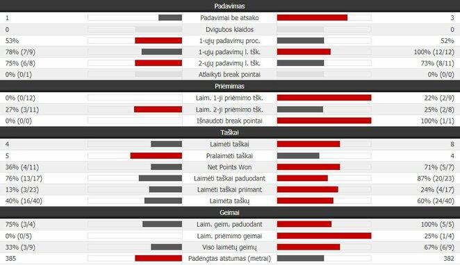 Antrojo seto statistika: R.Berankis - J-W.Tsonga | Organizatorių nuotr.