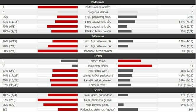 Antrojo seto statistika: R.Nadalis - R.Federeris | Organizatorių nuotr.