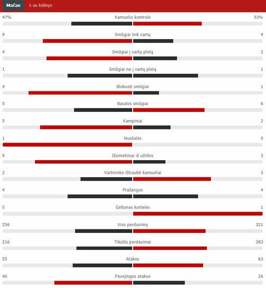 "Pirmojo kėlinio statistika (PSG – ""Man City"")   ""Scoreboard"" statistika"