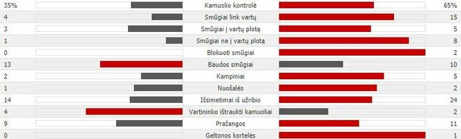 """Rungtynių statistika (""""Sūduva"""" - """"Celtic"""")   Organizatorių nuotr."""