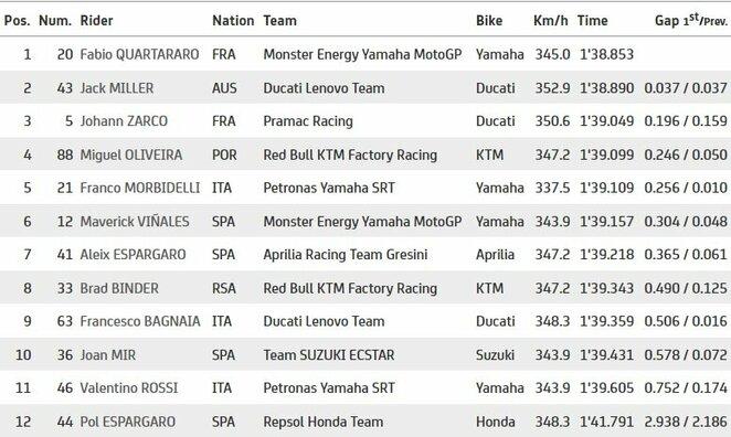 Katalonijos GP kvalifikacijos antrosios dalies rezultatai | Organizatorių nuotr.