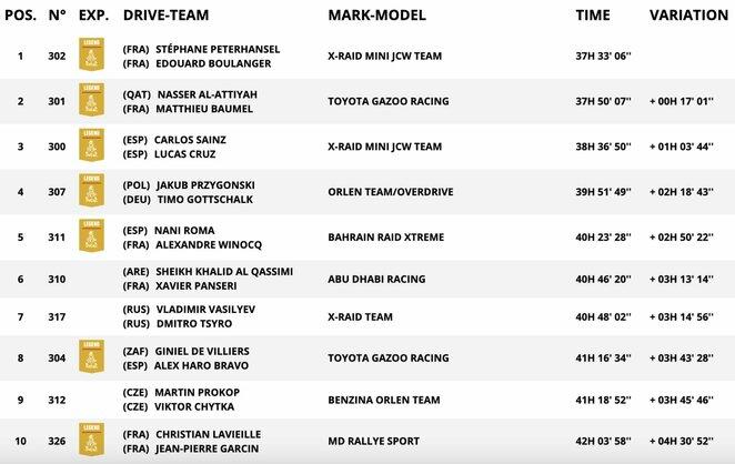 Automobilių įskaitos TOP-10 po dešimties etapų | Organizatorių nuotr.