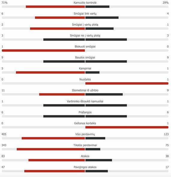 "Pirmojo kėlinio statistika: Ispanija – Lenkija   ""Scoreboard"" statistika"