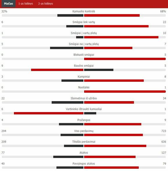 "Rungtynių statistika (Lietuva – Šveicarija)   ""Scoreboard"" statistika"
