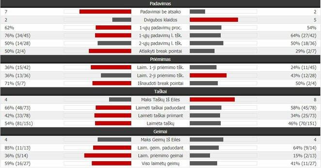 Mačo statistika: R.Carballesas Baena - R.Berankis | Organizatorių nuotr.