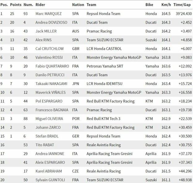 Čekijos GP lenktynių rezultatai   Organizatorių nuotr.