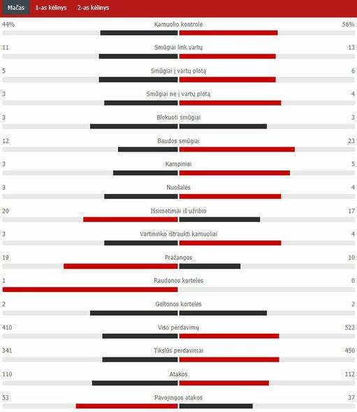 "Rungtynių statistika (""Man Utd"" – PSG) | ""Scoreboard"" statistika"