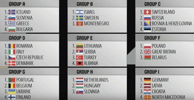 2021-ų metų Europos moterų krepšinio čempionato atrankos etapo burtai | Organizatorių nuotr.