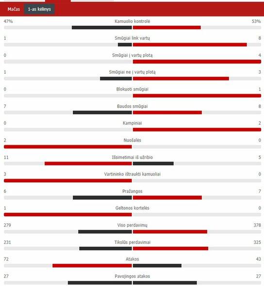 "Pirmojo kėlinio statistika (""Juventus"" – ""Barcelona"")   ""Scoreboard"" statistika"