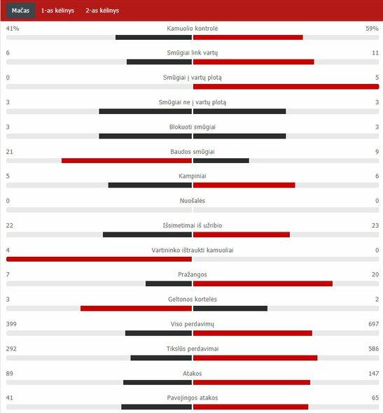 "Rungtynių statistika (""Atletico"" – ""Chelsea"") | ""Scoreboard"" statistika"